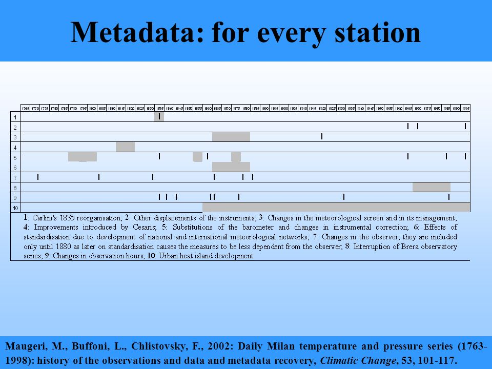 Metadata: for every station Maugeri, M., Buffoni, L., Chlistovsky, F., 2002: Daily Milan temperature and pressure series (1763- 1998): history of the observations and data and metadata recovery, Climatic Change, 53, 101-117.