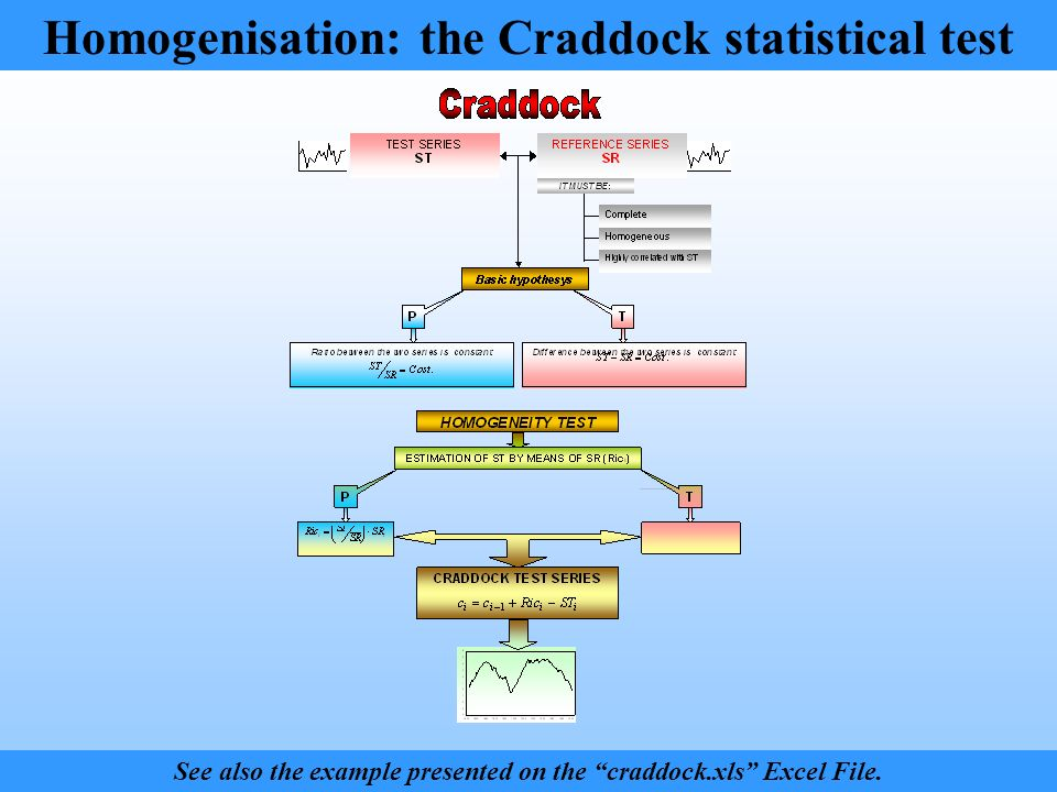 See also the example presented on the craddock.xls Excel File.