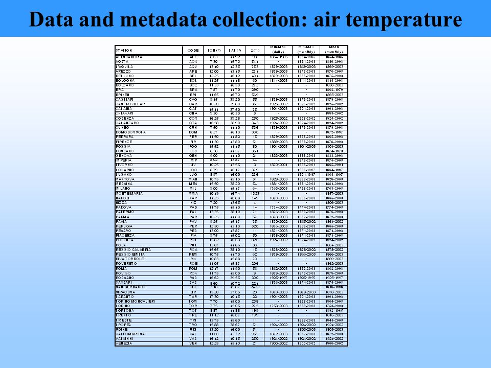 Data and metadata collection: air temperature