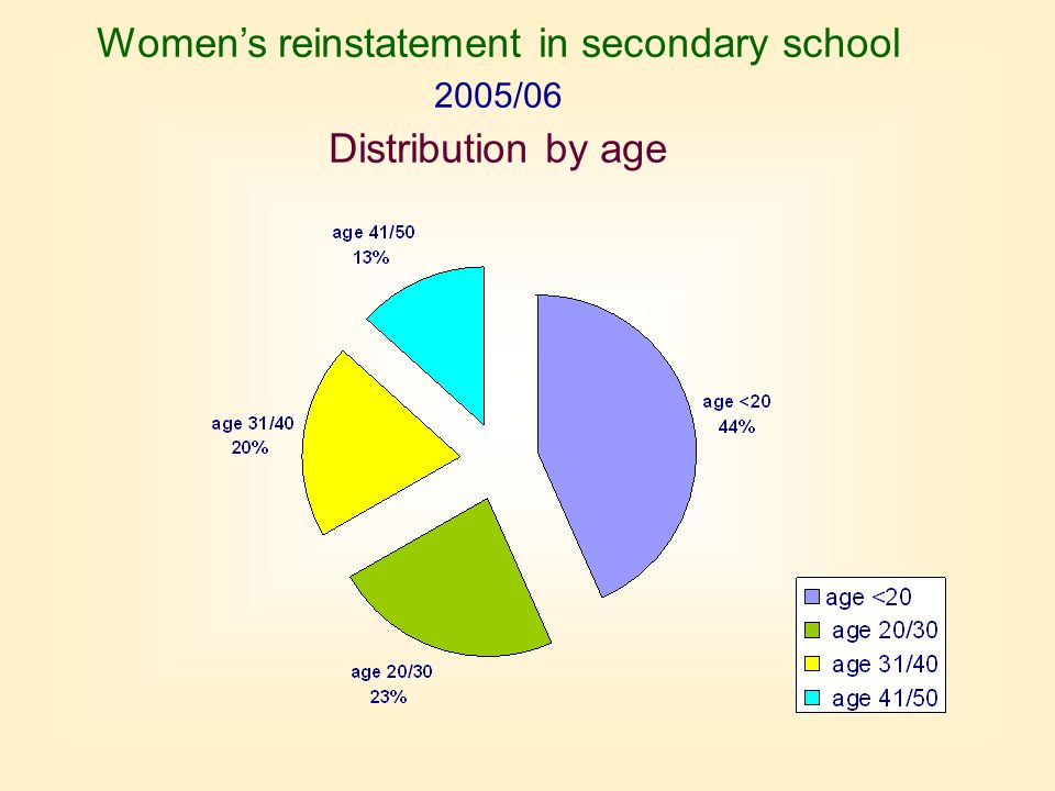 Womens reinstatement in secondary school 2005/06 Distribution by age
