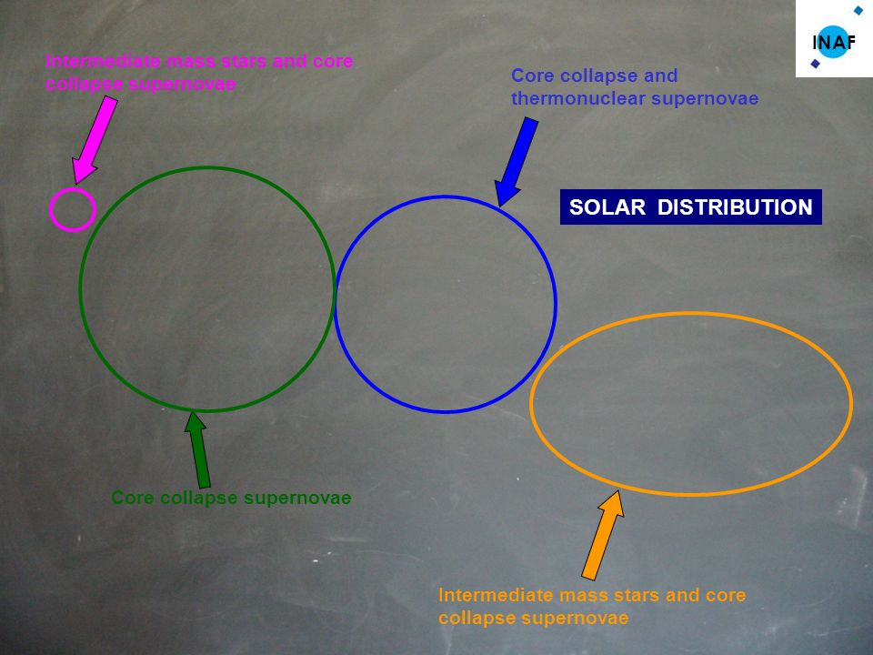 INAF SOLAR DISTRIBUTION Core collapse supernovae Intermediate mass stars and core collapse supernovae Core collapse and thermonuclear supernovae Intermediate mass stars and core collapse supernovae
