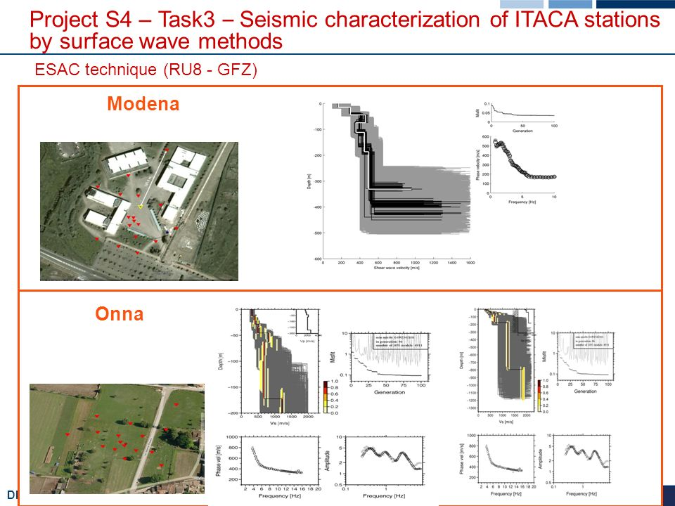 DPC-INGV 2007-09 - Project S4 – The Italian strong motion database Modena Onna ESAC technique (RU8 - GFZ) Project S4 – Task3 – Seismic characterization of ITACA stations by surface wave methods