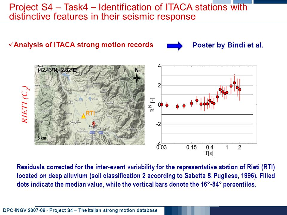 DPC-INGV 2007-09 - Project S4 – The Italian strong motion database Project S4 – Task4 – Identification of ITACA stations with distinctive features in their seismic response Analysis of ITACA strong motion records Residuals corrected for the inter-event variability for the representative station of Rieti (RTI) located on deep alluvium (soil classification 2 according to Sabetta & Pugliese, 1996).