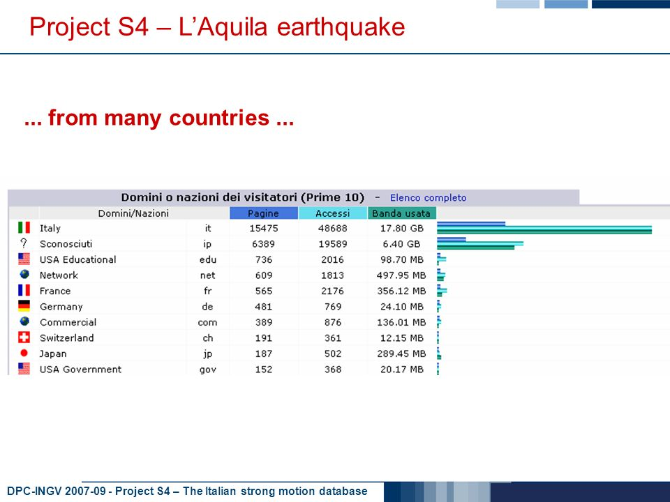 DPC-INGV 2007-09 - Project S4 – The Italian strong motion database Project S4 – LAquila earthquake...