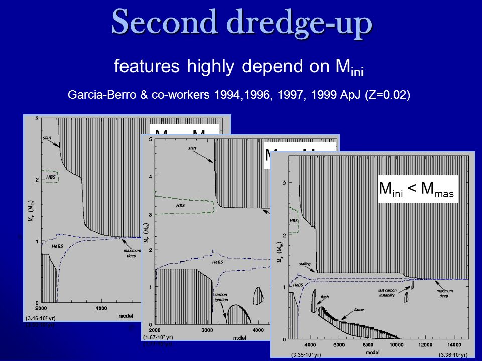 Second dredge-up features highly depend on M ini Garcia-Berro & co-workers 1994,1996, 1997, 1999 ApJ (Z=0.02) M ini ~ M up (3.46·10 7 yr) (3.50·10 7 yr) M ini ~ M mas (1.67·10 7 yr) (1.77·10 7 yr) (3.35·10 7 yr) (3.36·10 7 yr) M ini < M mas