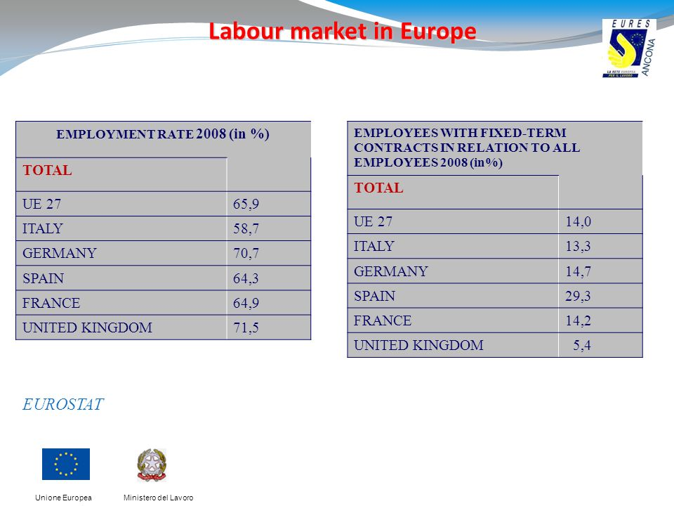 Ministero del LavoroUnione Europea EUROSTAT EMPLOYEES WITH FIXED-TERM CONTRACTS IN RELATION TO ALL EMPLOYEES 2008 (in%) TOTAL UE 2714,0 ITALY13,3 GERMANY14,7 SPAIN29,3 FRANCE14,2 UNITED KINGDOM 5,4 Labour market in Europe EMPLOYMENT RATE 2008 (in %) TOTAL UE 2765,9 ITALY58,7 GERMANY70,7 SPAIN64,3 FRANCE64,9 UNITED KINGDOM71,5