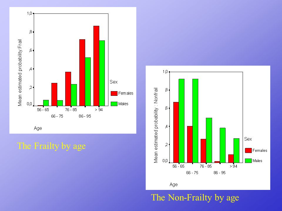 The Frailty by age The Non-Frailty by age