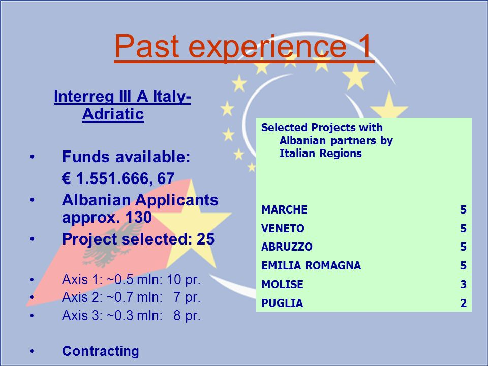 Past experience 1 Interreg III A Italy- Adriatic Funds available: 1.551.666, 67 Albanian Applicants approx.
