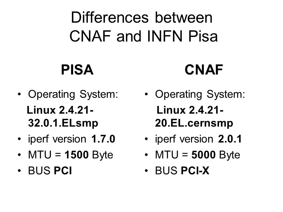 Differences between CNAF and INFN Pisa PISA Operating System: Linux 2.4.21- 32.0.1.ELsmp iperf version 1.7.0 MTU = 1500 Byte BUS PCI CNAF Operating System: Linux 2.4.21- 20.EL.cernsmp iperf version 2.0.1 MTU = 5000 Byte BUS PCI-X