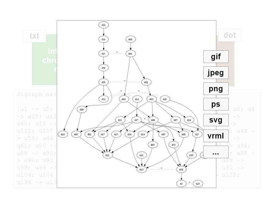 GraphViz visualization digraph matrix {u1 -> u5; u1 -> u3; u1 -> u4; u5 -> u15; u3 -> u12; u4 -> u8; u4 -> u25; u12 -> u20; u20 -> u22; u9 -> u12; u22 -> u39; u39 -> u40; u15 -> u18; u18 -> u12; u90 -> u94; u90 -> u91; u107 -> u112; u107 -> u130; u107 -> u120; u138 -> u140; u63 -> u80; u43 - > u59; u44 -> u80; u47 -> u49; u41 -> u74; u42 -> u70; u59 -> u61; u80 -> u87; u61 -> u76; u76 -> u89; u70 -> u82; u82 -> u88; u88 -> u90; u74 -> u84; u84 -> u86; u86 -> u90; u87 -> u90; u89 - > u90; u92 -> u107; u49 -> u55; u55 -> u83; u83 -> u90; u93 -> u99; u99 -> u100; u100 -> u107; u97 -> u99; u94 -> u99; u91 -> u104; u104 -> u107; u112 -> u138; u130 -> u134; u120 -> u125; u134 -> u138; u125 -> u138} GraphViz graph file dot inferenced chronological models txt jpeg png ps svg vrml gif...