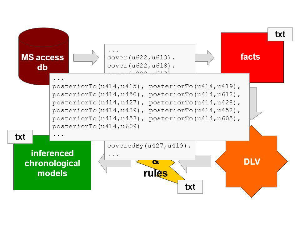 inferenced chronological models txt facts JDBCODBC txt MS access db DLV axioms & rules txt...