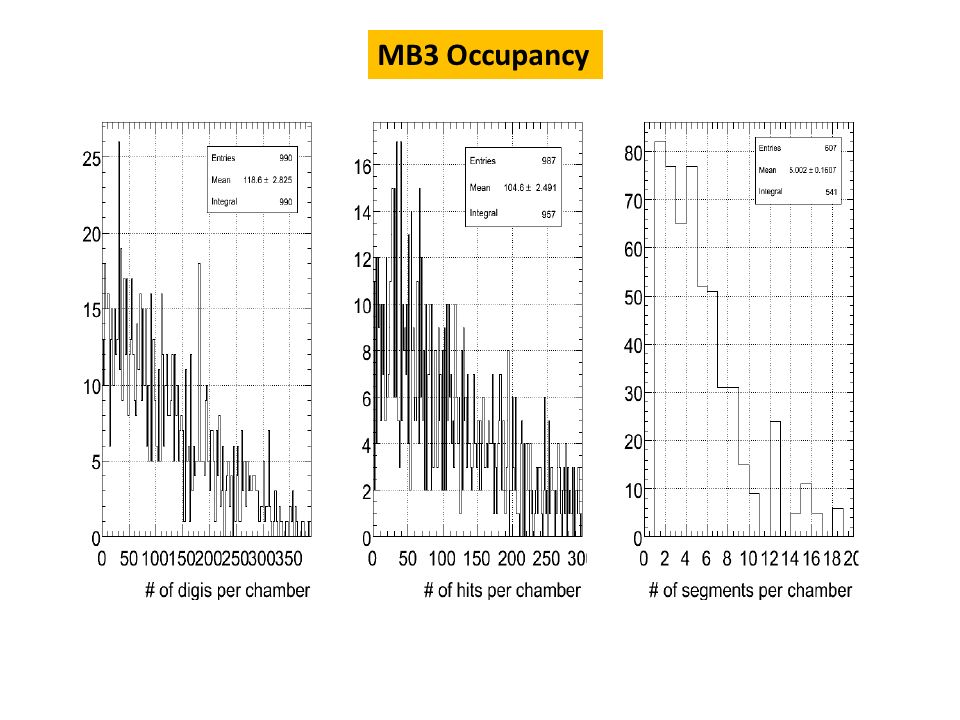 MB3 Occupancy