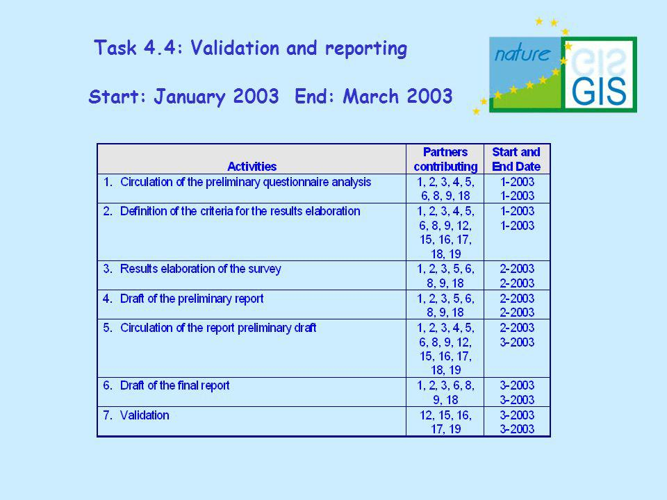 Task 4.4: Validation and reporting Start: January 2003 End: March 2003
