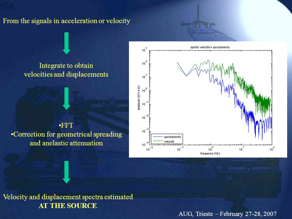 Velocity and displacement spectra estimated AT THE SOURCE Integrate to obtain velocities and displacements From the signals in acceleration or velocity FFT Correction for geometrical spreading and anelastic attenuation AUG, Trieste – February 27-28, 2007