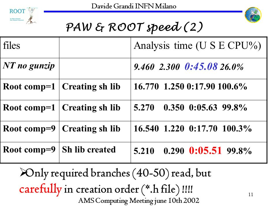 11 PAW & ROOT speed (2) AMS Computing Meeting june 10th 2002 Davide Grandi INFN Milano filesAnalysis time (U S E CPU%) NT no gunzip : % Root comp=1Creating sh lib : % Root comp=1Creating sh lib : % Root comp=9Creating sh lib : % Root comp=9Sh lib created : % Only required branches (40-50) read, but carefully in creation order (*.h file) !!!!