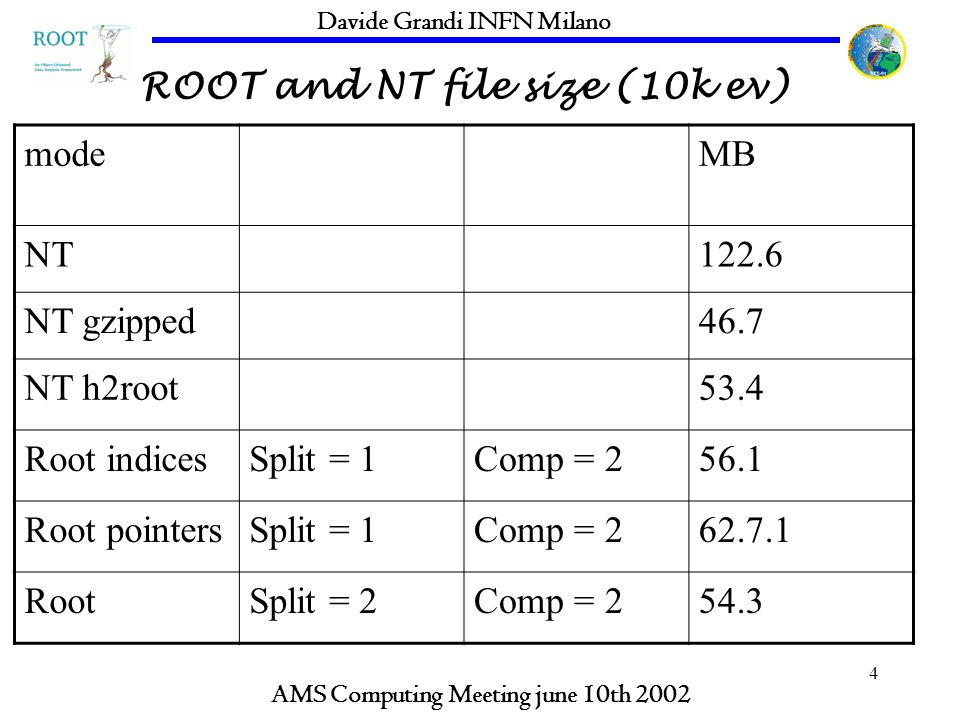 4 ROOT and NT file size (10k ev) AMS Computing Meeting june 10th 2002 Davide Grandi INFN Milano modeMB NT122.6 NT gzipped46.7 NT h2root53.4 Root indicesSplit = 1Comp = Root pointersSplit = 1Comp = RootSplit = 2Comp = 254.3