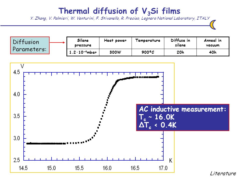 Thermal diffusion of V 3 Si films Y. Zhang, V. Palmieri, W.