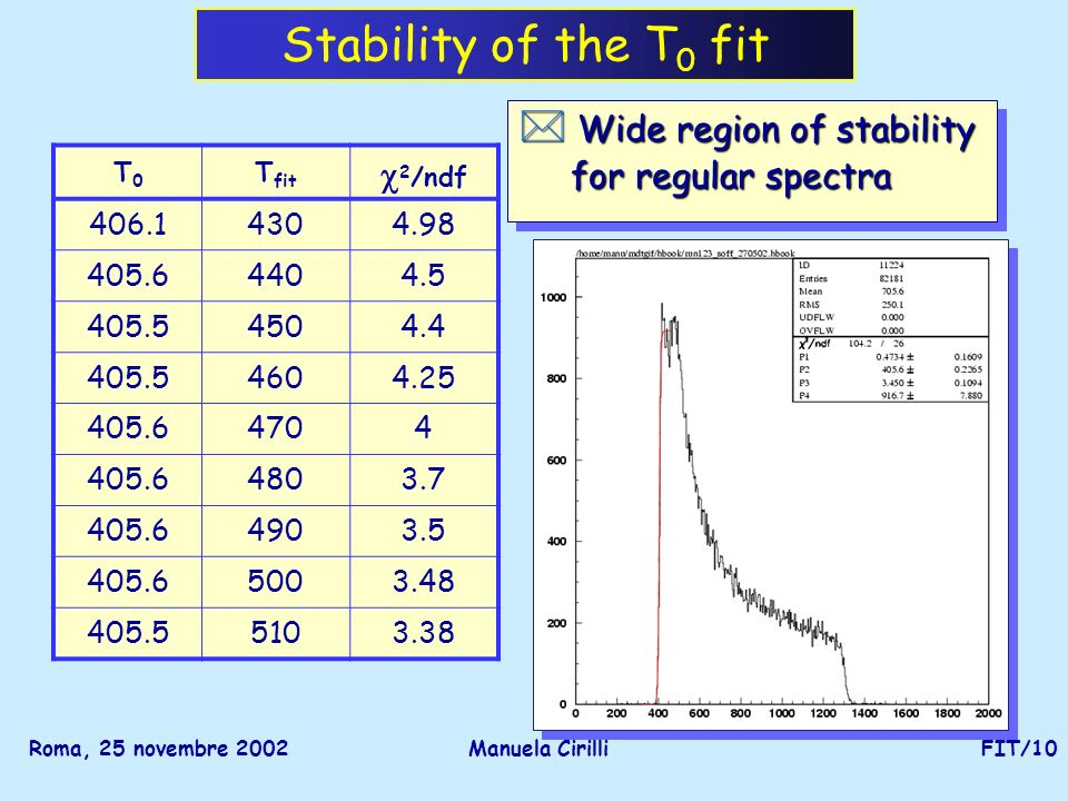 Roma, 25 novembre 2002Manuela CirilliFIT/10 Stability of the T 0 fit * Wide region of stability for regular spectra for regular spectra * Wide region of stability for regular spectra for regular spectra T0T0 T fit 2 /ndf 406.14304.98 405.64404.5 405.54504.4 405.54604.25 405.64704 405.64803.7 405.64903.5 405.65003.48 405.55103.38
