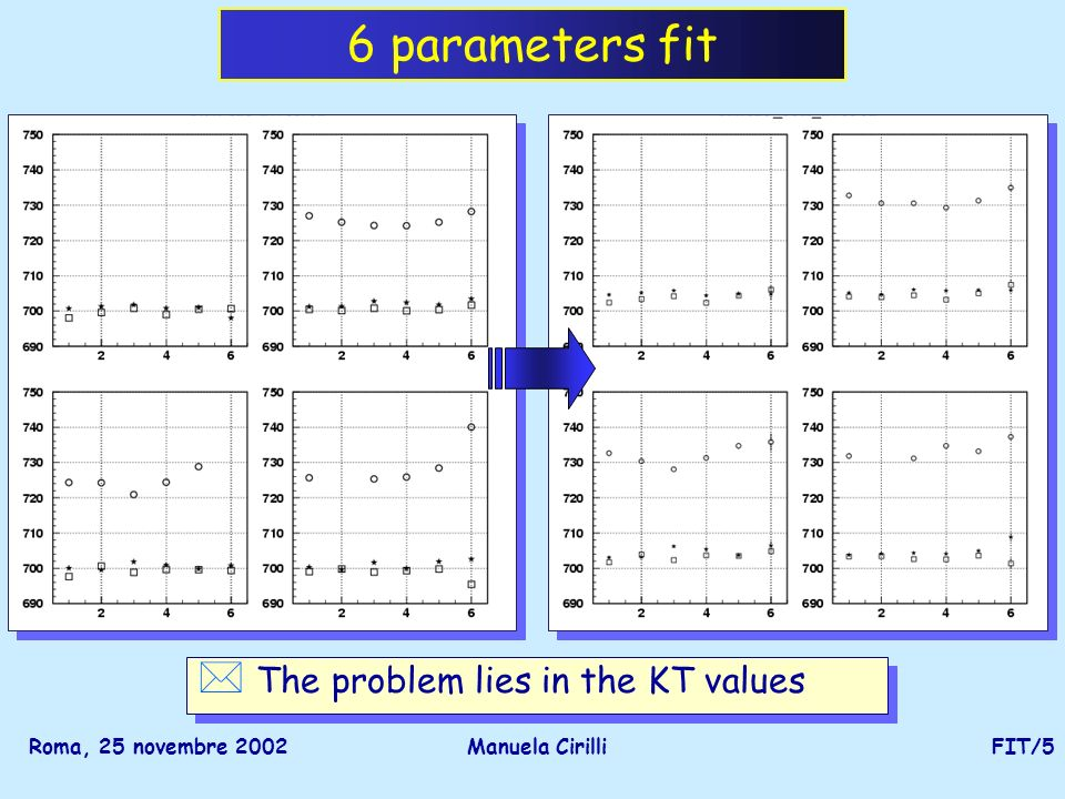 Roma, 25 novembre 2002Manuela CirilliFIT/5 6 parameters fit * The problem lies in the KT values