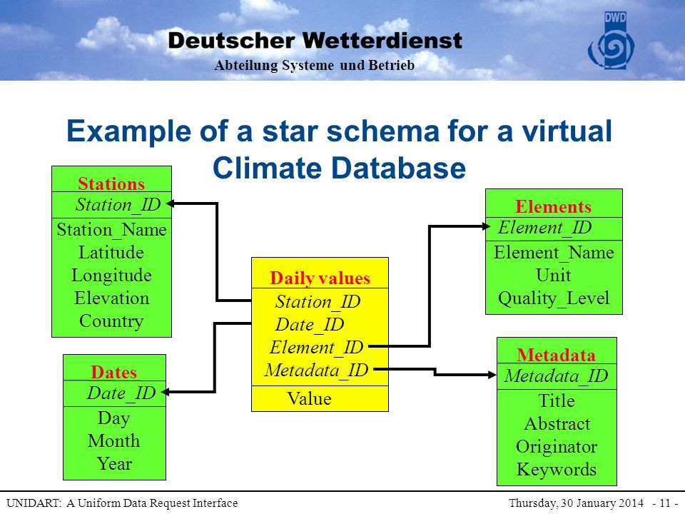 Abteilung Systeme und Betrieb UNIDART: A Uniform Data Request Interface Thursday, 30 January 2014 - 11 - Example of a star schema for a virtual Climate Database Stations Station_Name Latitude Longitude Elevation Country Station_ID Elements Element_Name Unit Quality_Level Element_ID Dates Day Month Year Date_ID Metadata Title Abstract Originator Keywords Metadata_ID Daily values Station_ID Date_ID Element_ID Metadata_ID Value