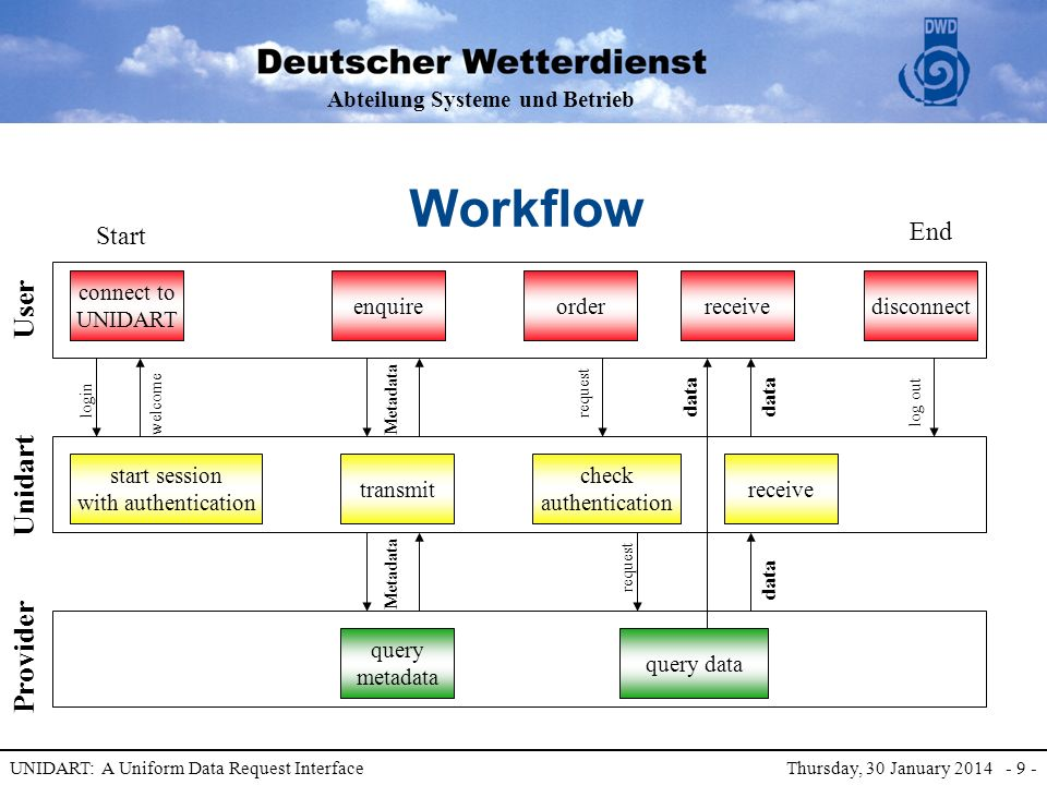 Abteilung Systeme und Betrieb UNIDART: A Uniform Data Request Interface Thursday, 30 January 2014 - 9 - Workflow User Provider Unidart connect to UNIDART login welcome start session with authentication enquireorderreceivedisconnect Start End check authentication transmit Metadata query metadata query data Metadata log out receive request data