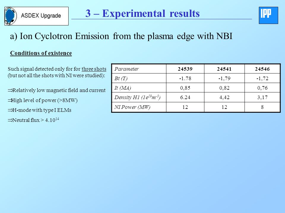 3 – Experimental results a) Ion Cyclotron Emission from the plasma edge with NBI Such signal detected only for for three shots (but not all the shots with NI were studied): Parameter245392454124546 Bt (T)-1.78-1,79-1,72 It (MA)0,850,820,76 Density H1 (1e 19 m -3 )6.244,423,17 NI Power (MW)12 8 Relatively low magnetic field and current High level of power (>8MW) H-mode with type I ELMs Neutral flux > 4.10 14 Conditions of existence