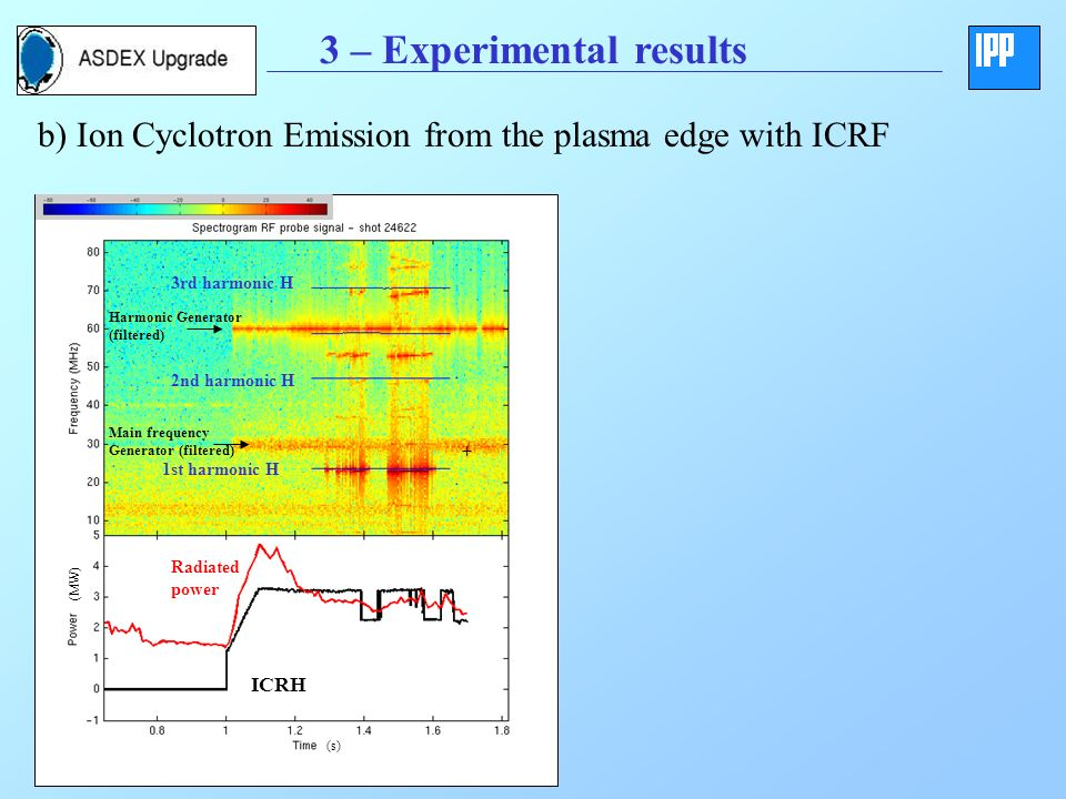 3 – Experimental results b) Ion Cyclotron Emission from the plasma edge with ICRF (s) (MW) 1st harmonic H 2nd harmonic H 3rd harmonic H ICRH Radiated power Main frequency Generator (filtered) Harmonic Generator (filtered) +