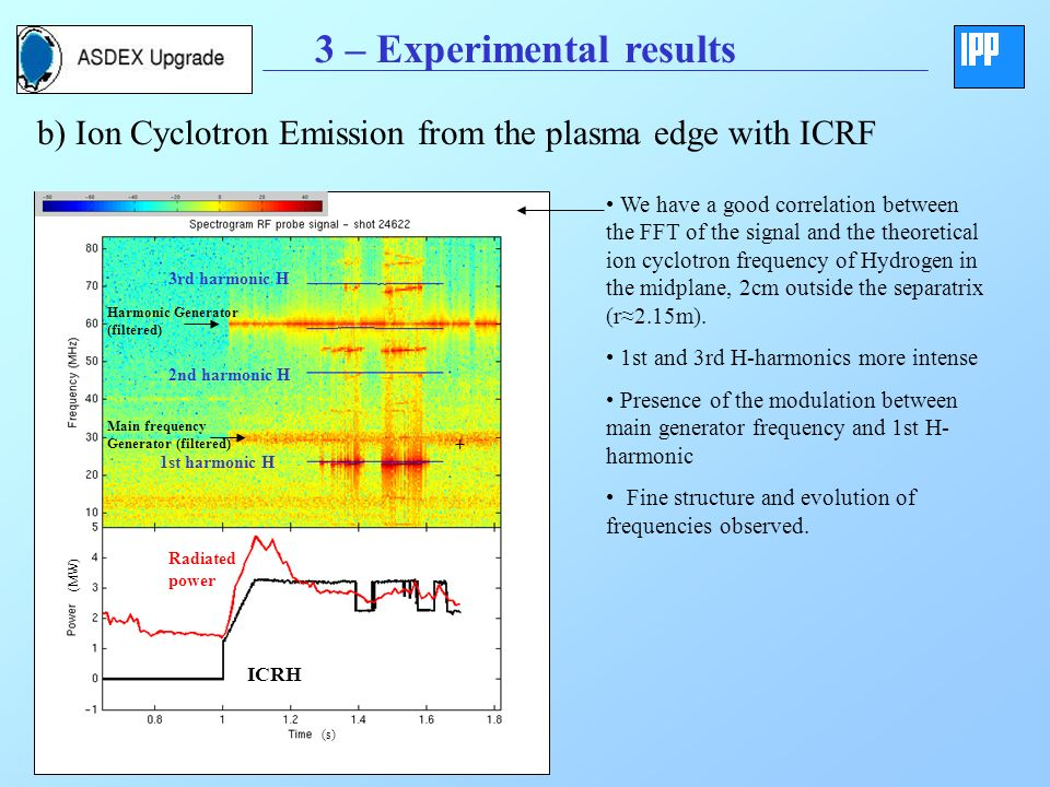 3 – Experimental results b) Ion Cyclotron Emission from the plasma edge with ICRF (s) (MW) 1st harmonic H 2nd harmonic H 3rd harmonic H ICRH Radiated power Main frequency Generator (filtered) Harmonic Generator (filtered) + We have a good correlation between the FFT of the signal and the theoretical ion cyclotron frequency of Hydrogen in the midplane, 2cm outside the separatrix (r2.15m).