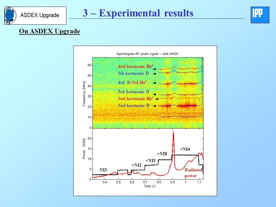 3 – Experimental results 2nd harmonic D 2nd harmonic He 3 3rd harmonic D 4rd D/3rd He 3 +NI4 +NI8 +NI5 +NI1 NI3 (s) (MW) Radiated power 5th harmonic D 4nd harmonic He 3 On ASDEX Upgrade