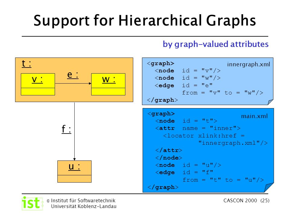 © Institut für Softwaretechnik Universität Koblenz-Landau CASCON 2000 (25) u : t : f : Support for Hierarchical Graphs v :w : e : <edge id = e from = v to = w /> innergraph.xml <locator xlink:href = innergraph.xml /> <edge id = f from = t to = u /> main.xml by graph-valued attributes