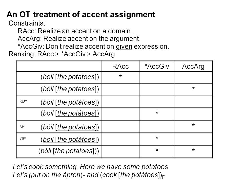 An OT treatment of accent assignment Constraints: RAcc: Realize an accent on a domain.