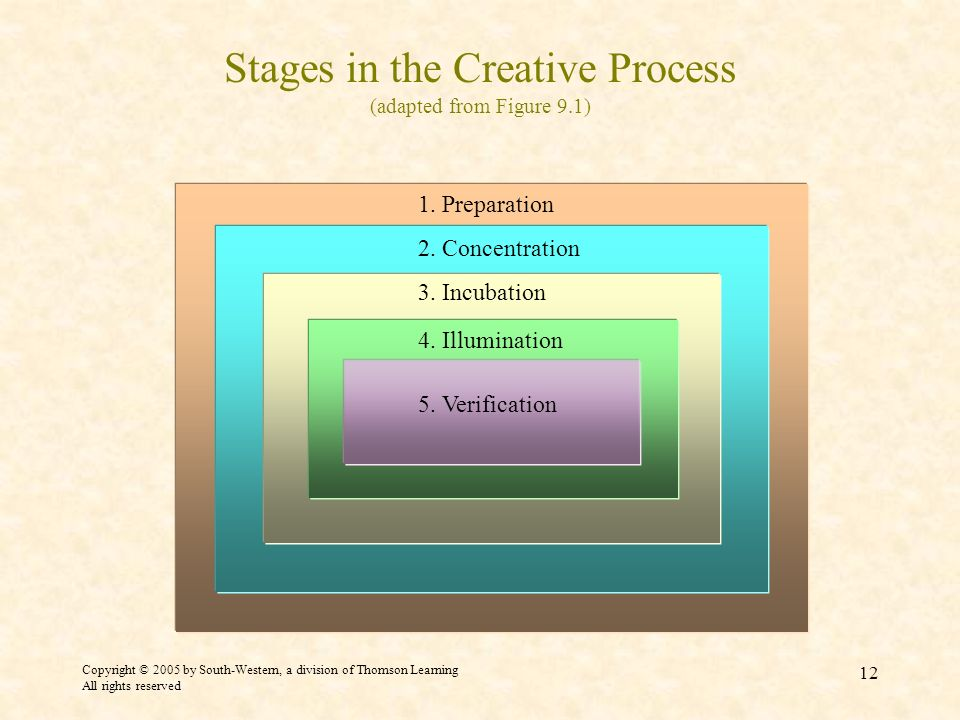 Copyright © 2005 by South-Western, a division of Thomson Learning All rights reserved 12 Stages in the Creative Process (adapted from Figure 9.1) 5.