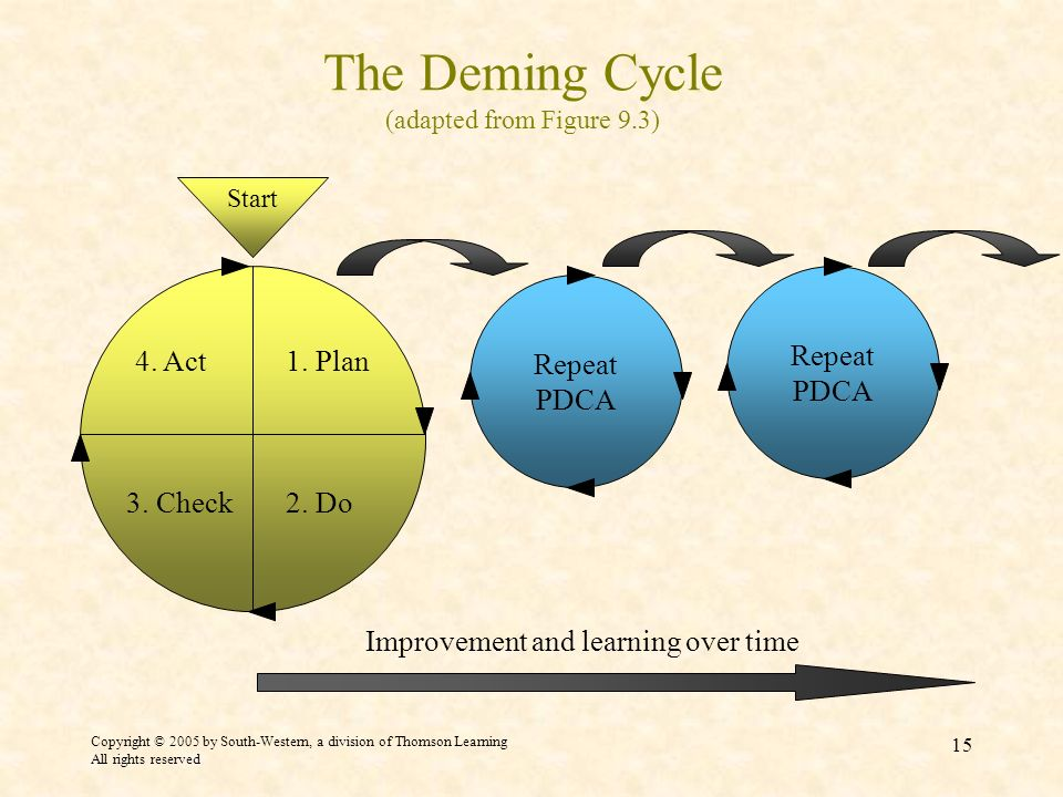 Copyright © 2005 by South-Western, a division of Thomson Learning All rights reserved 15 The Deming Cycle (adapted from Figure 9.3) Start Repeat PDCA 4.