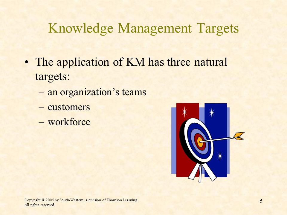 Copyright © 2005 by South-Western, a division of Thomson Learning All rights reserved 5 Knowledge Management Targets The application of KM has three natural targets: –an organizations teams –customers –workforce