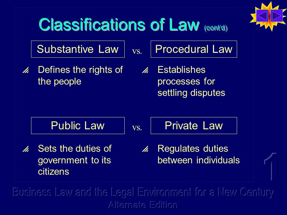 Classifications of Law (contd) Substantive LawProcedural Law Defines the rights of the people Establishes processes for settling disputes Public LawPrivate Law Sets the duties of government to its citizens Regulates duties between individuals vs.