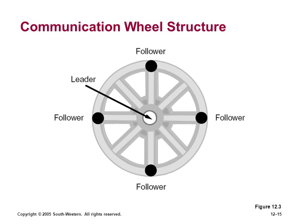 Copyright © 2005 South-Western. All rights reserved.12–15 Communication Wheel Structure Figure 12.3