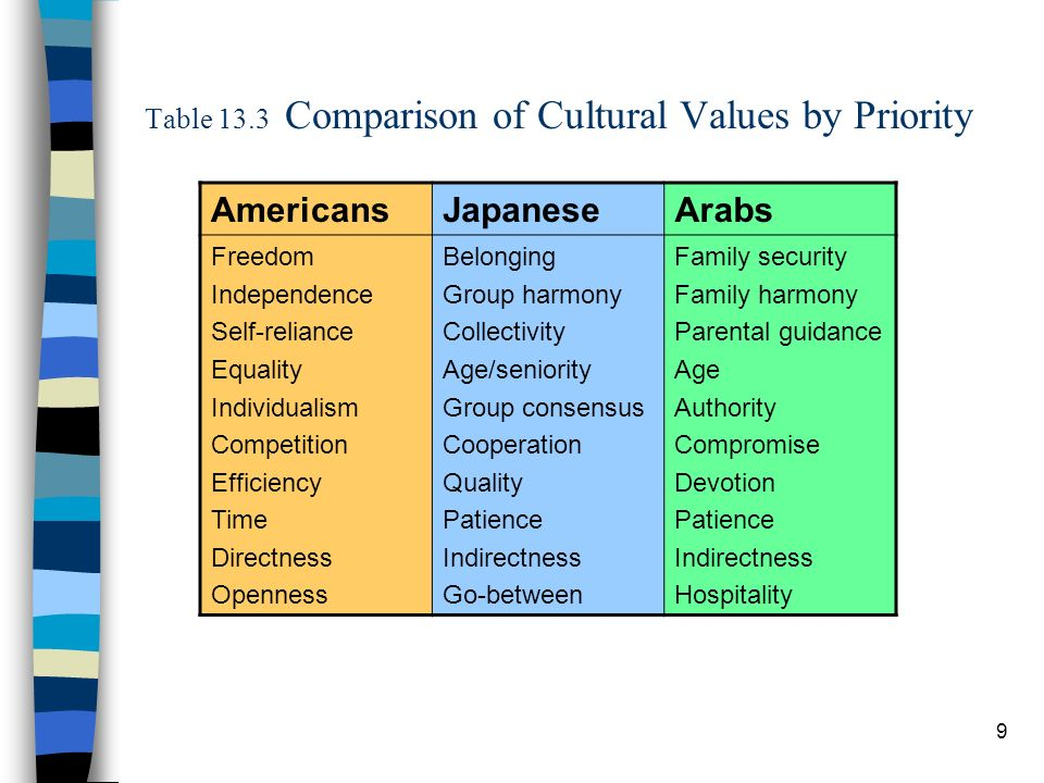 9 Table 13.3 Comparison of Cultural Values by Priority AmericansJapaneseArabs Freedom Independence Self-reliance Equality Individualism Competition Efficiency Time Directness Openness Belonging Group harmony Collectivity Age/seniority Group consensus Cooperation Quality Patience Indirectness Go-between Family security Family harmony Parental guidance Age Authority Compromise Devotion Patience Indirectness Hospitality