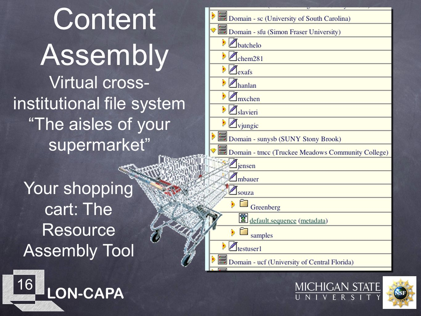 LON-CAPA 16 Content Assembly Virtual cross- institutional file system The aisles of your supermarket Your shopping cart: The Resource Assembly Tool