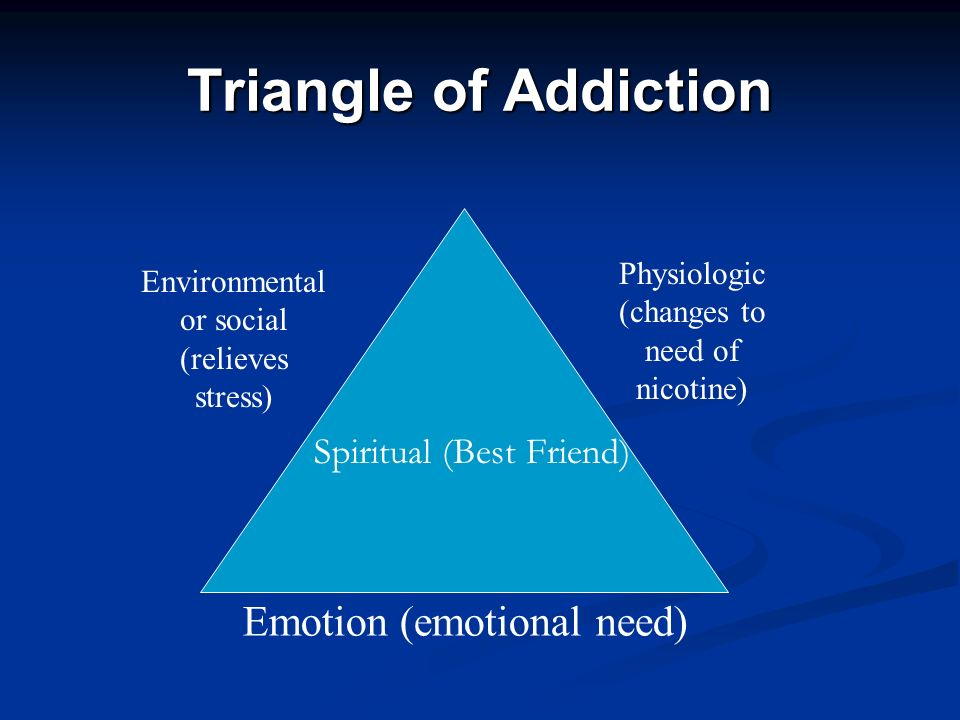 Triangle of Addiction Emotion (emotional need) Environmental or social (relieves stress) Physiologic (changes to need of nicotine) Spiritual (Best Friend)