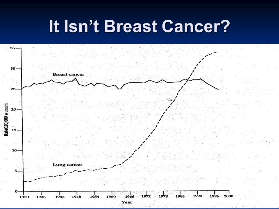 It Isnt Breast Cancer