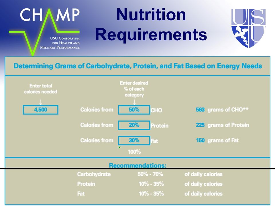 Deuster/Kemmer/Tubbs/Zeno Nutrition Requirements