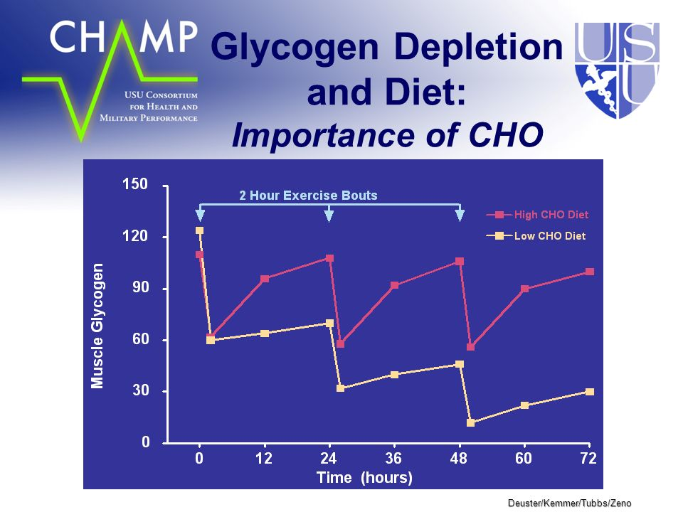 Deuster/Kemmer/Tubbs/Zeno Glycogen Depletion and Diet: Importance of CHO