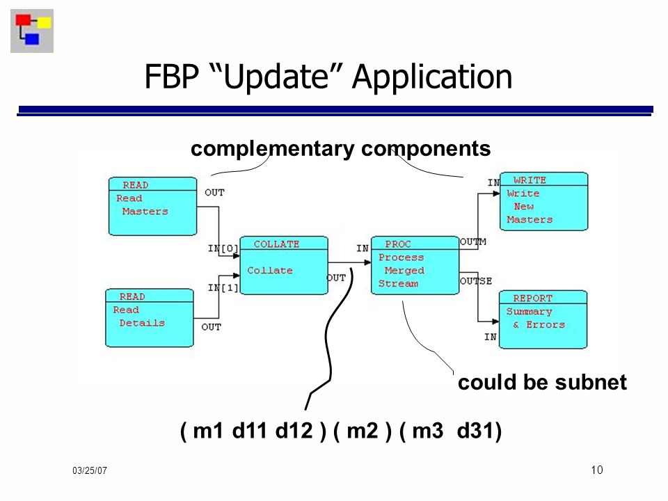 03/25/07 10 FBP Update Application ( m1 d11 d12 ) ( m2 ) ( m3 d31) could be subnet complementary components