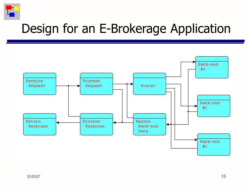03/25/07 15 Design for an E-Brokerage Application