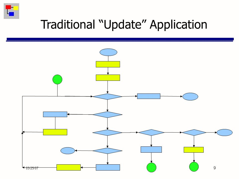 03/25/07 9 Traditional Update Application