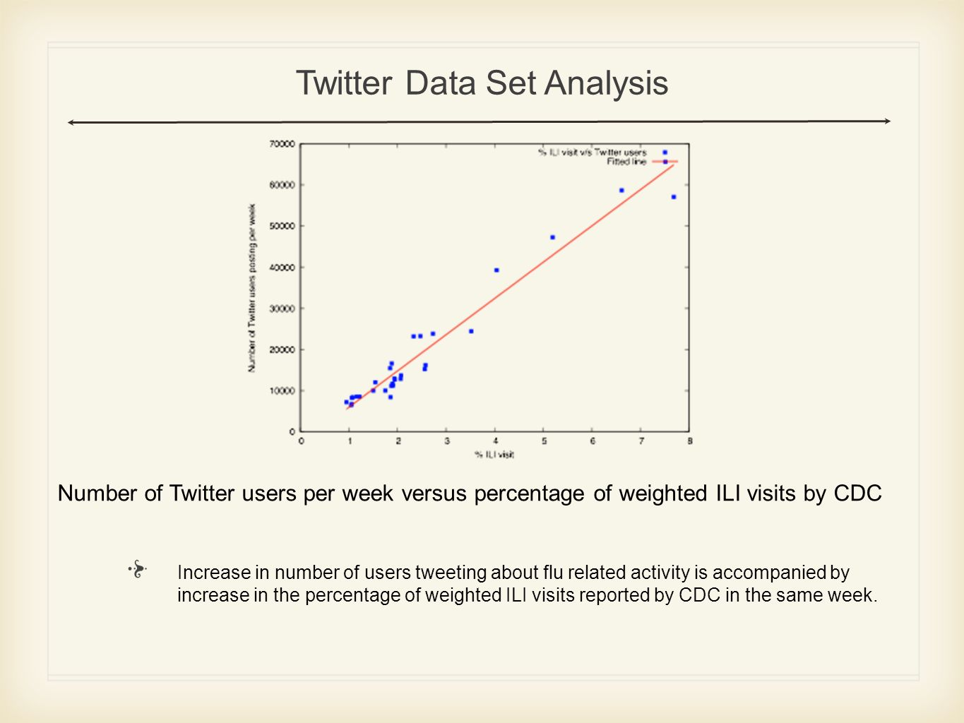 Number of Twitter users per week versus percentage of weighted ILI visits by CDC Twitter Data Set Analysis Increase in number of users tweeting about flu related activity is accompanied by increase in the percentage of weighted ILI visits reported by CDC in the same week.
