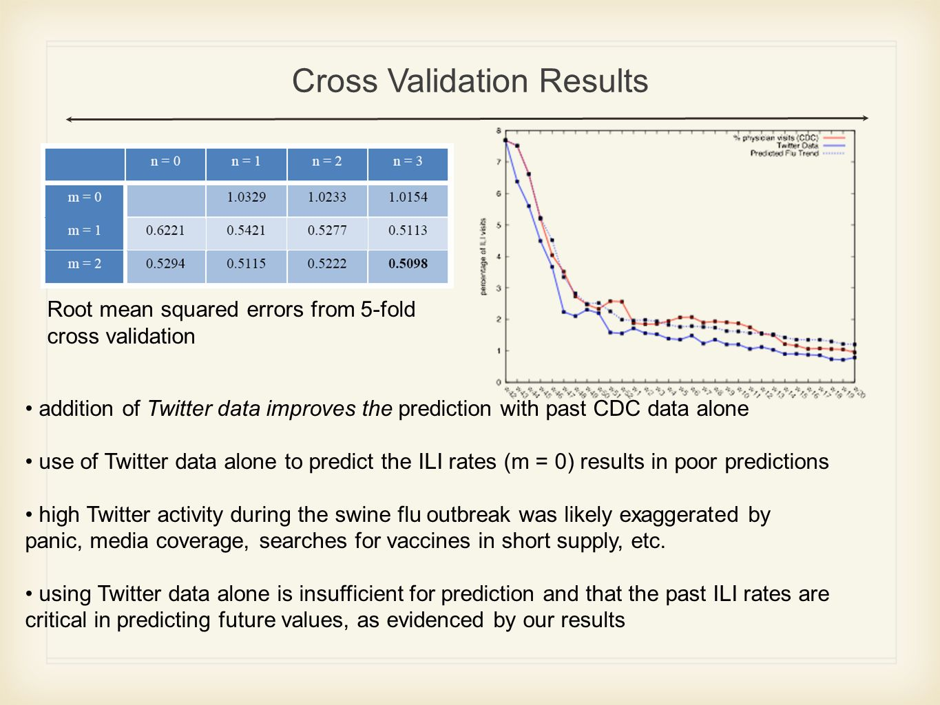 Cross Validation Results Root mean squared errors from 5-fold cross validation addition of Twitter data improves the prediction with past CDC data alone use of Twitter data alone to predict the ILI rates (m = 0) results in poor predictions high Twitter activity during the swine flu outbreak was likely exaggerated by panic, media coverage, searches for vaccines in short supply, etc.