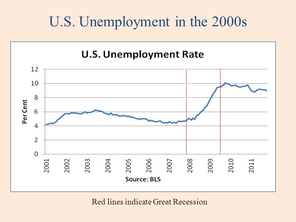 U.S. Unemployment in the 2000s Red lines indicate Great Recession