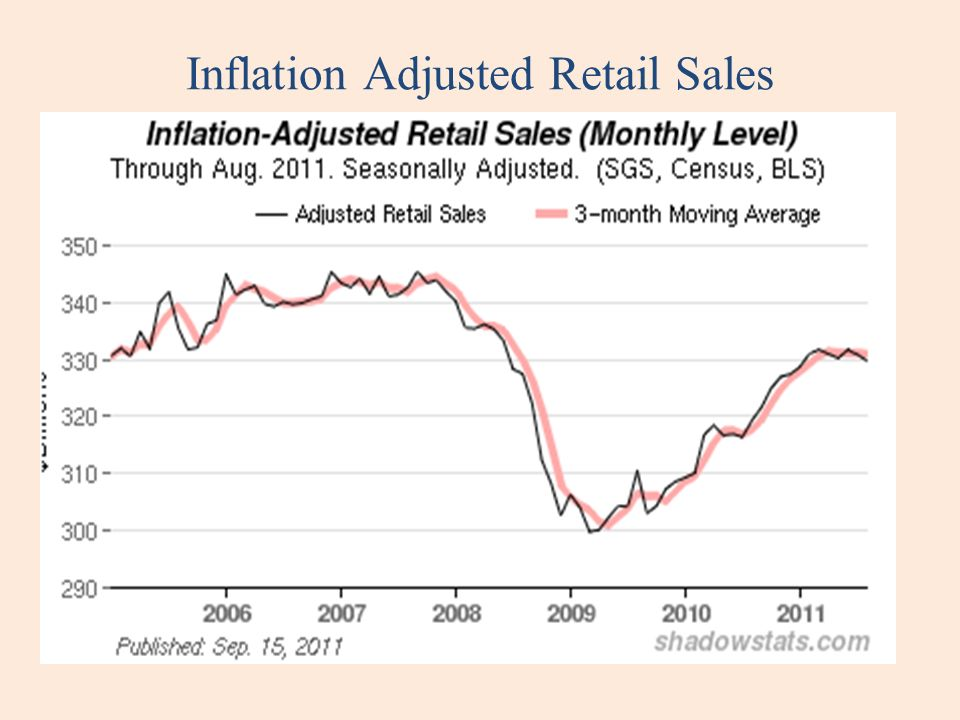 Inflation Adjusted Retail Sales