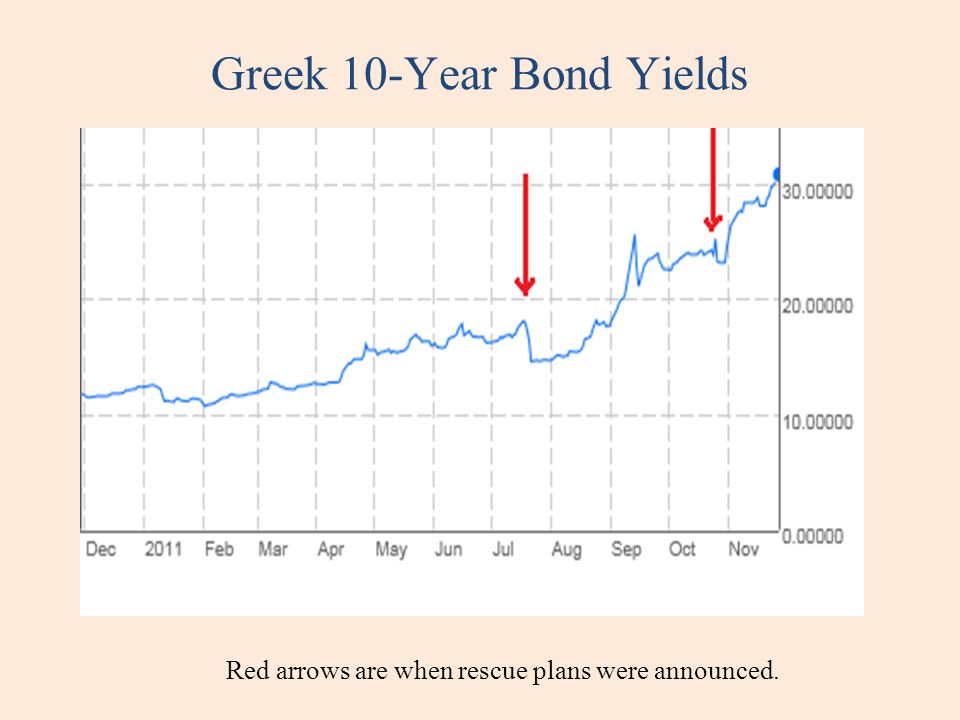 Greek 10-Year Bond Yields Red arrows are when rescue plans were announced.